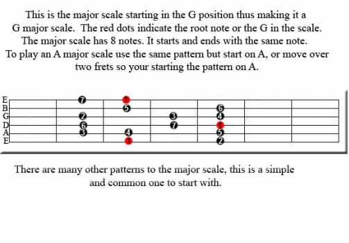 guitar scale chart, guitar theory, lead guitar