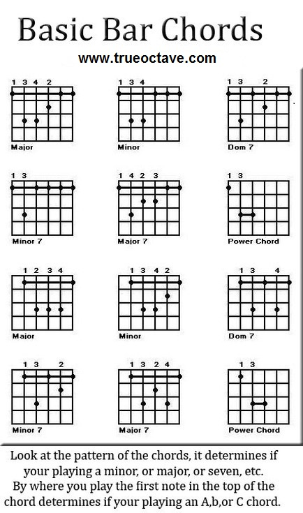 Free Guitar Chord Charts and Music - True Octave