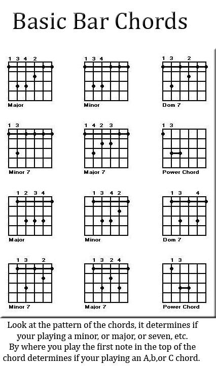 Bb Barre Chord Diagram - DIY Enthusiasts Wiring Diagrams •